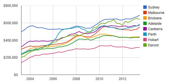 各州都の戸建住宅価格の変化