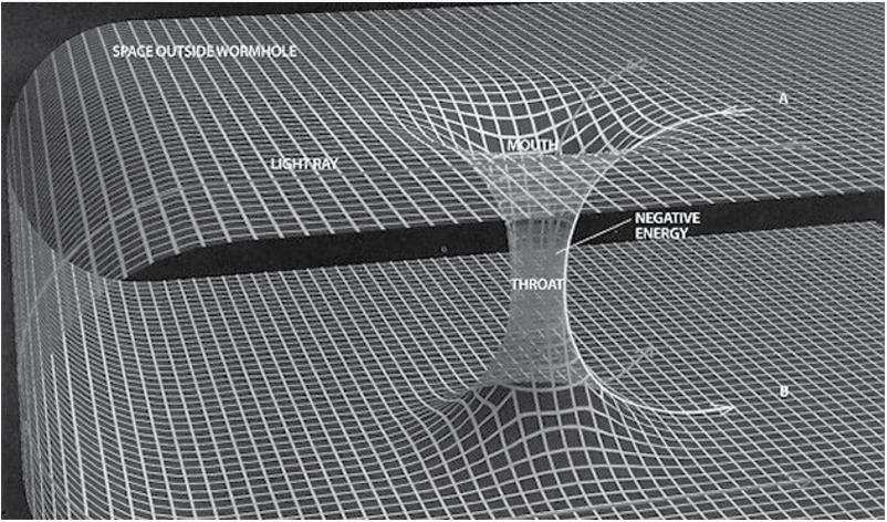 """フィクションにおいても、物理学においても、ワームホールは基本的に、時空を通って「ショートカット」する時空の仮想上の位相的特異性である。上図は、二次元の曲面をもちいてワームホール形成している時空の単純な視覚的な表現である。〔上図のように〕もしこの曲面が3次元的に折り畳まれていると、それは、ワームホール「ブリッジ」を成している状態である。 """"これが、サーポ・プロジェクトの一行が数光年も離れたゼータ・レティキュリ連星系の居住可能な惑星に旅行することができた方法と推定される。そうしたワームホールは、地球に近い距離では、両極の上方に各々ひとつが位置していると推定される。そしてそれらを活用すると、銀河や星間旅行のために使用することが可能となる。 1980年代後半には、アメリカの天体物理学者キップ・ソーンと彼の同僚の働きによって科学的進歩がなされた。他の科学者が示唆するところでは、彼らの業績は、このようなタイムトラベル装置を作り上げ、銀河間旅行を確かにするといった、実用的な重要性を持つものであった。キップ・ソーンは、地球の近くに、ベガ星につながるワームホールへの入り口があると結論した。電磁波と星間旅行の間の関係が存在し、そこでは、電波は磁気波に対し、90度で垂直である。これは、平行宇宙がどのように働いているのかの構造を表している。(with permission, (c) Brad Olsen, 2016)"""